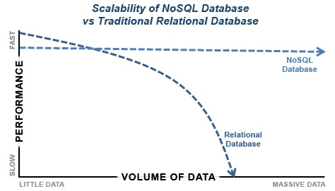 Figure 2: Scalability