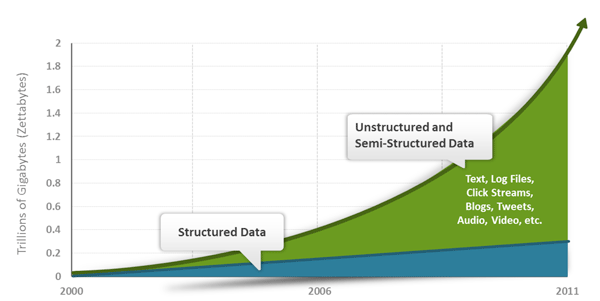 Figure 1: Growth of the data